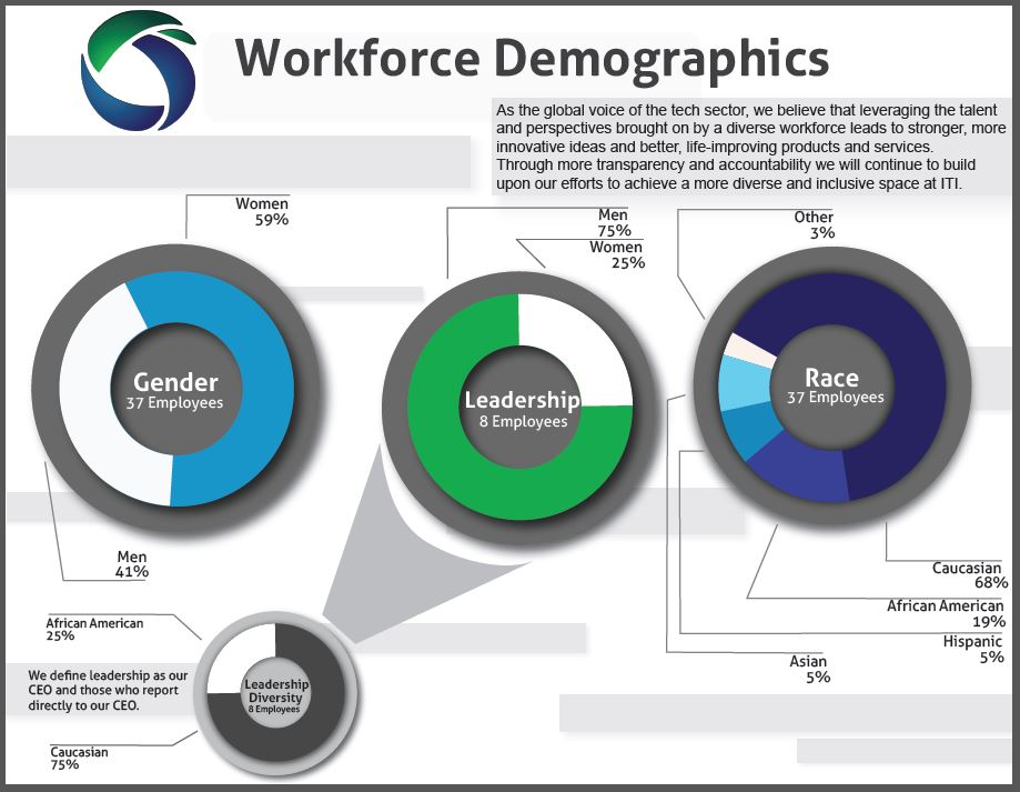 A graphic on ITI's workforce demographics