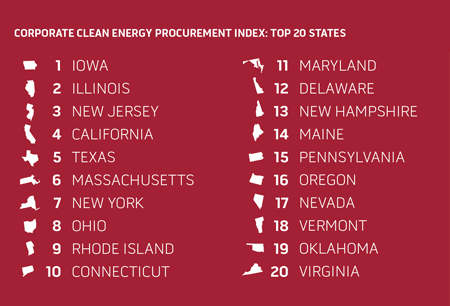 Top 20 States for Clean Energy Procurement January 2017 RILA ITI Report