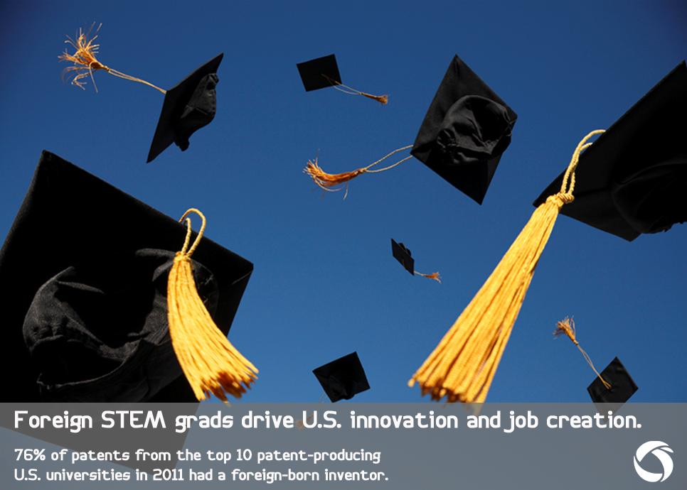 Foreign-born STEM graduates drive U.S. innovation.