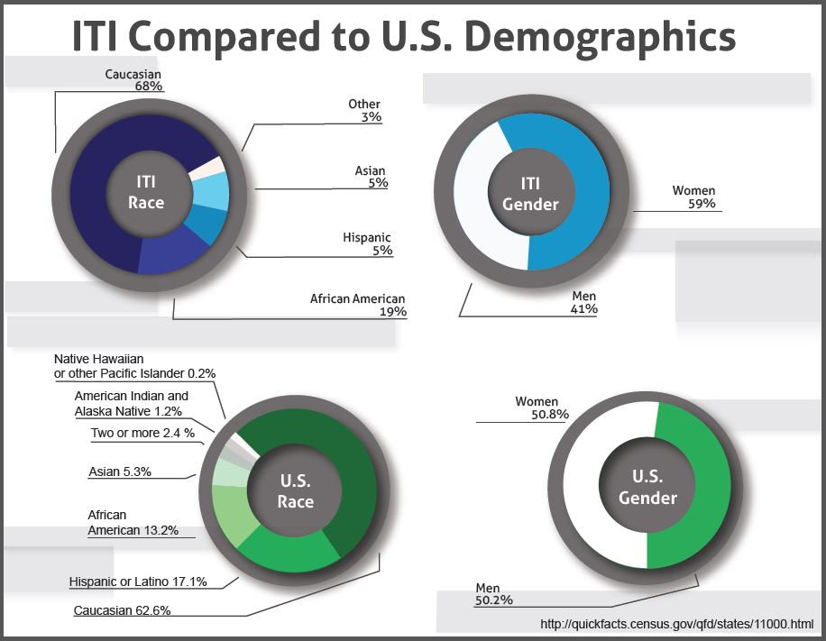 How ITI's workforce compares to U.S. demographics