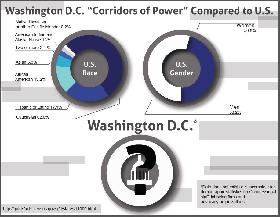 """How do the workforces of the Washington, D.C., """"corridors of power"""" compare to U.S. demographics?"""